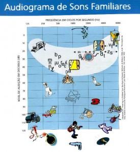 Audiograma de Sons Familiares